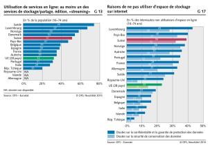 Les Suisses et le nuage: comparaisons internationales.