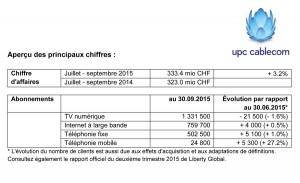 La base de clientèle d'UPC Cablecom recule encore sur le fixe.