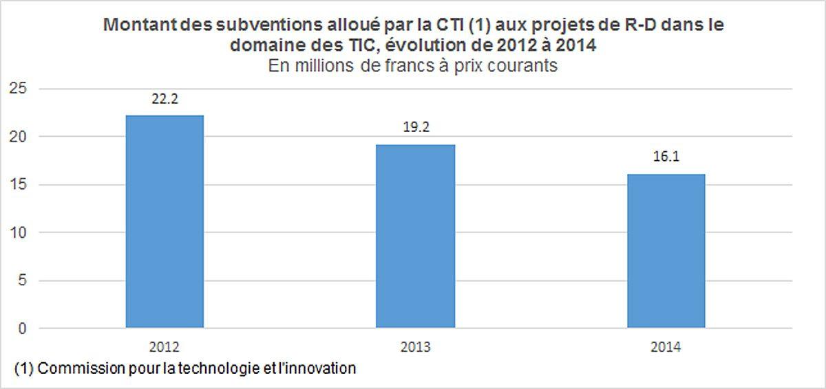 Les subventions de la Commission pour la technologie et l'innovation .