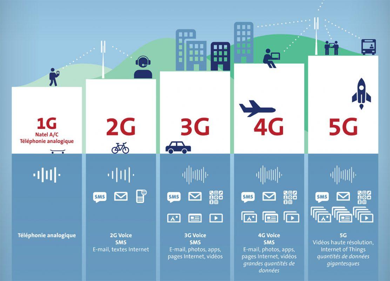 La 5G selon Swisscom.