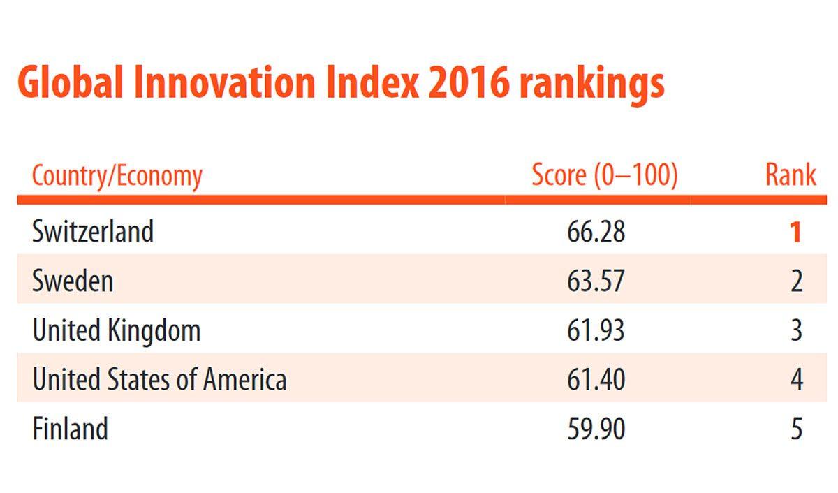 La Suisse reste championne de l'innovation.