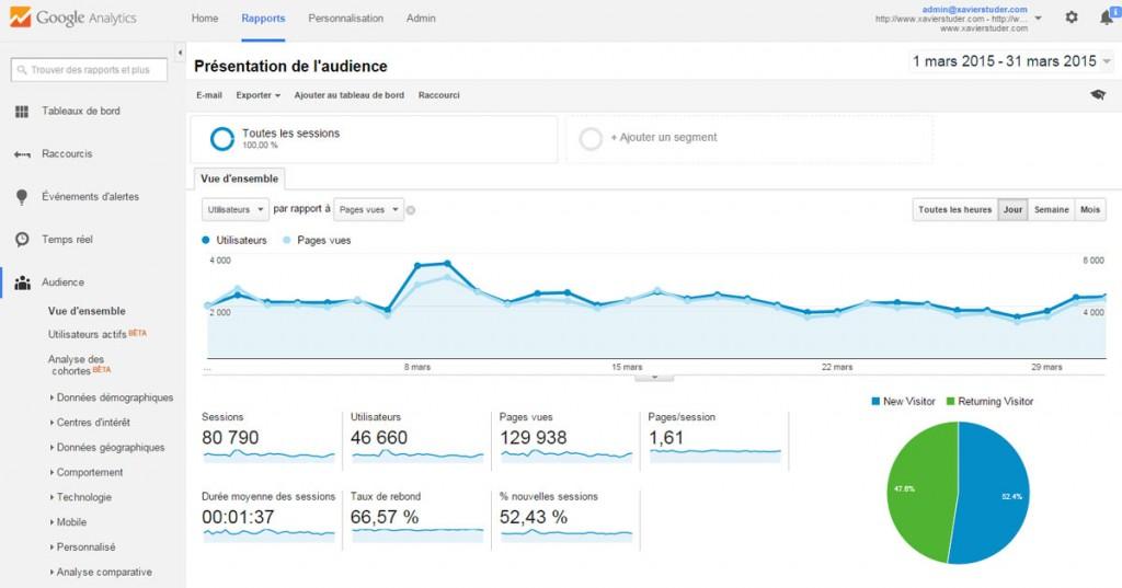 Le site de Xavier Studer a été consulté par plus de 46'000 visiteurs uniques en mars 2015.