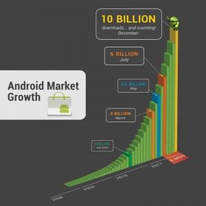 Android Market: l'explosion des téléchargements.