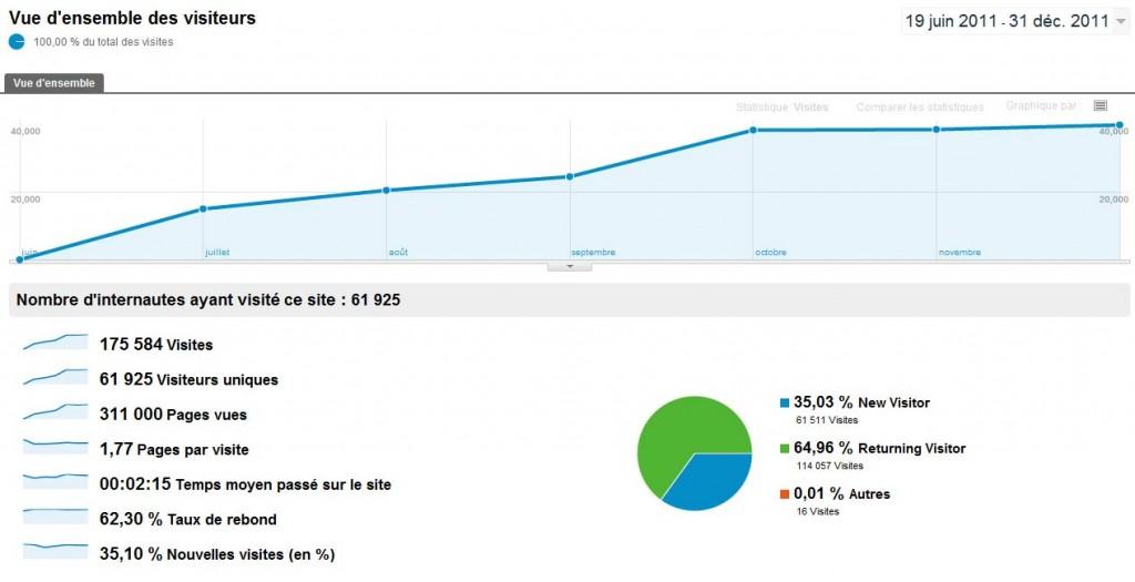 Plus de 17'000 visiteurs uniques mensuels, pour près 40'000 visites et 70'000 pages vues sur décembre.