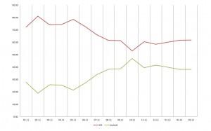 Swiss Traffic: les téléchargements en % sous iOS et Android de janvier 2011 à mars 2012.