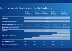 Les rabais de combinaison avec Swisscom Infinity.