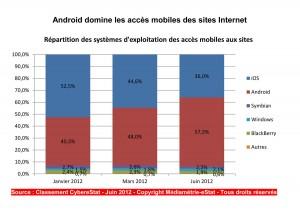 Android numéro un en France, selon Médiamétrie.