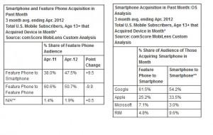 Toujours plus de smartphones Android aux Etats-Unis...