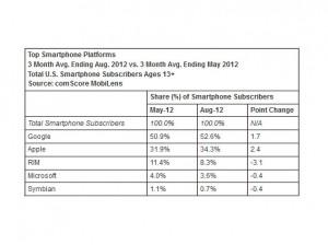 Le marché américain du smartphone.