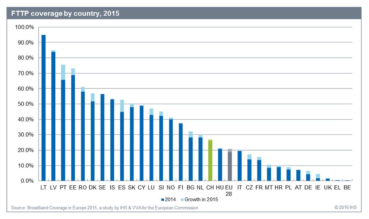 90% des foyers raccordables à la fibre à Paris — Orange