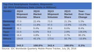Les ventes de smartphones au 2e trimestre 2016, selon IDC.