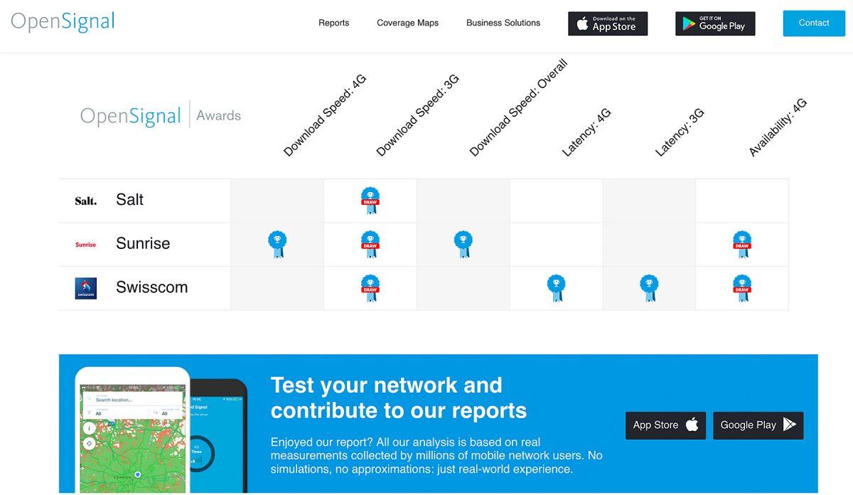 Sunrise confirme une nouvelle fois son rôle de leader en Suisse en matière de réseau mobile.