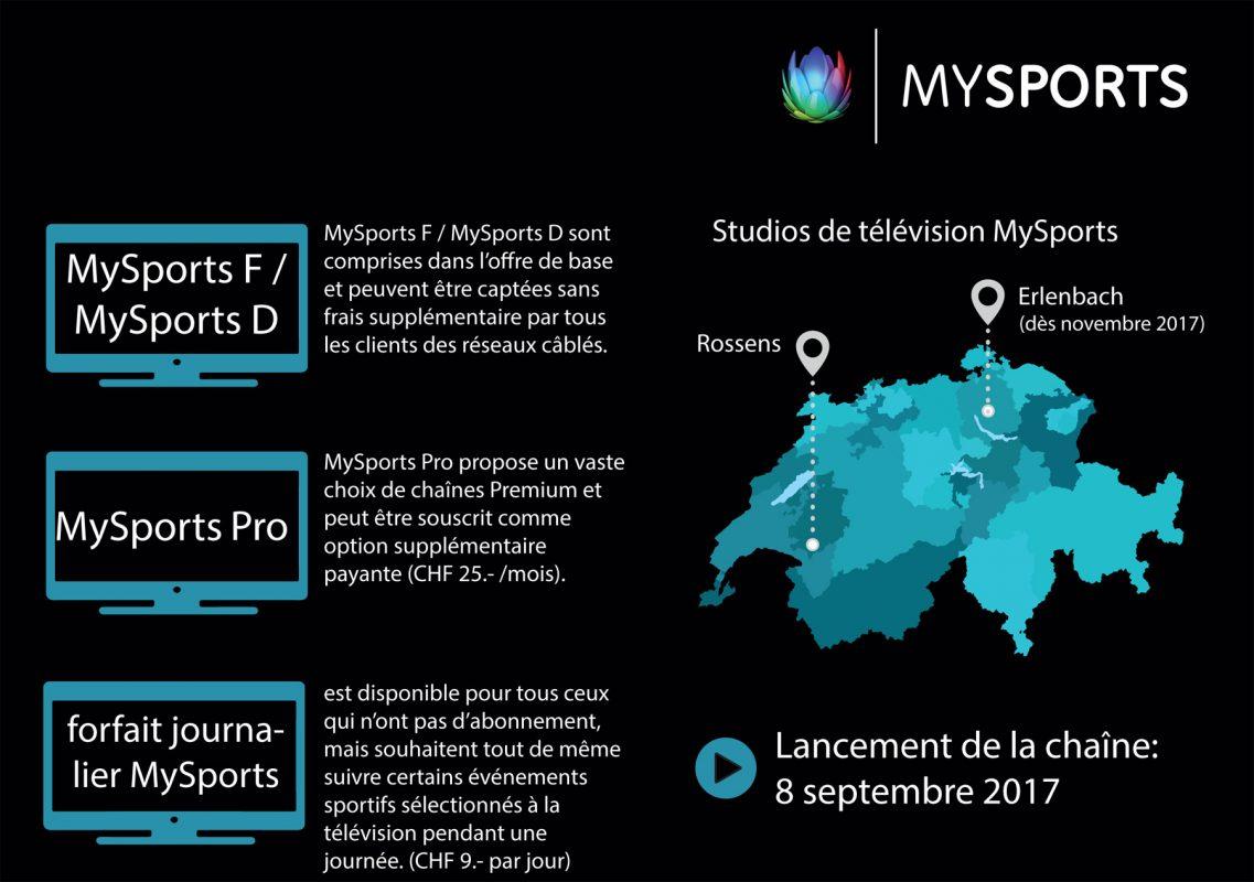 MySports: l'offre d'UPC et de 15 partenaires câblés.
